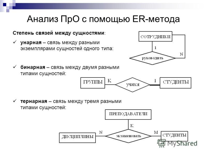Анализ ПрО с помощью ER-метода Степень связей между сущностями : унарная – связь между разными экземплярами сущностей одного типа: бинарная – связь между двумя разными типами сущностей: тернарная – связь между тремя разными типами сущностей: