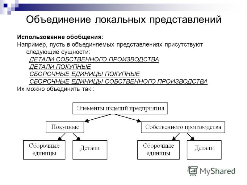 Объединение локальных представлений Использование обобщения: Например, пусть в объединяемых представлениях присутствуют следующие сущности: ДЕТАЛИ СОБСТВЕННОГО ПРОИЗВОДСТВА ДЕТАЛИ ПОКУПНЫЕ СБОРОЧНЫЕ ЕДИНИЦЫ ПОКУПНЫЕ СБОРОЧНЫЕ ЕДИНИЦЫ СОБСТВЕННОГО ПРО