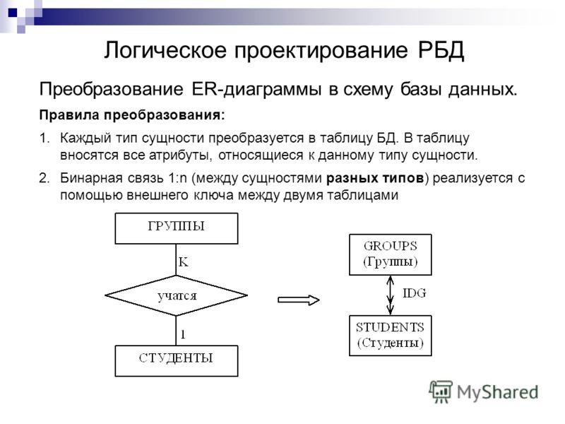 Логическое проектирование РБД Преобразование ER-диаграммы в схему базы данных. Правила преобразования: 1.Каждый тип сущности преобразуется в таблицу БД. В таблицу вносятся все атрибуты, относящиеся к данному типу сущности. 2.Бинарная связь 1:n (между
