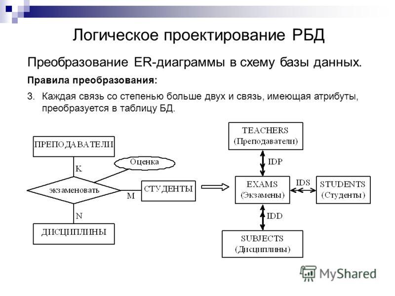 Логическое проектирование РБД Преобразование ER-диаграммы в схему базы данных. Правила преобразования: 3.Каждая связь со степенью больше двух и связь, имеющая атрибуты, преобразуется в таблицу БД.