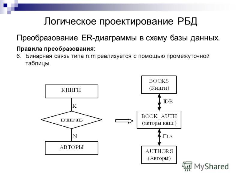 Логическое проектирование РБД Преобразование ER-диаграммы в схему базы данных. Правила преобразования: 6.Бинарная связь типа n:m реализуется с помощью промежуточной таблицы.