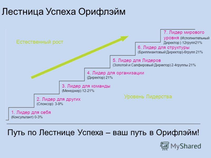 Естественный рост Уровень Лидерства 1. Лидер для себя (Консультант) 0-3% 2. Лидер для других (Спонсор) 3-9% 3. Лидер для команды (Менеджер) 12-21% 4. Лидер для организации (Директор) 21% 5. Лидер для Лидеров (Золотой и Сапфировый Директор) 2-4группы