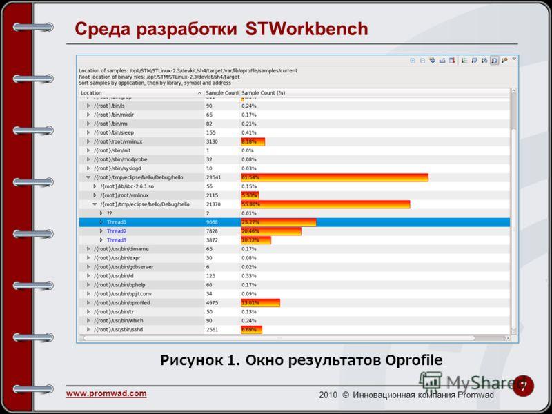 7 www.promwad.com 2010 © Инновационная компания Promwad Среда разработки STWorkbench Рисунок 1. Окно результатов Oprofile