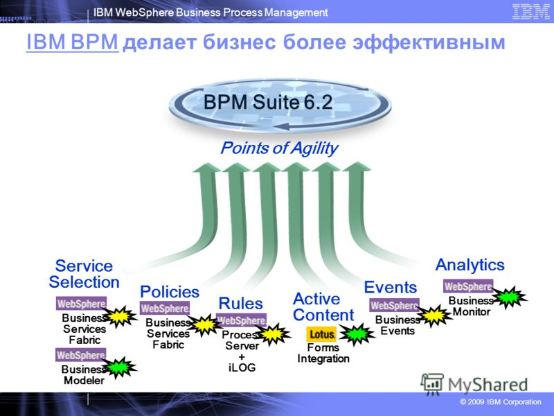 IBM WebSphere Business Process Management © 2009 IBM Corporation IBM BPM делает бизнес более эффективным Analytics Policies Events Rules Service Selection Active Content BPM Suite 6.2 Points of Agility Business Services Fabric Process Server + iLOG B