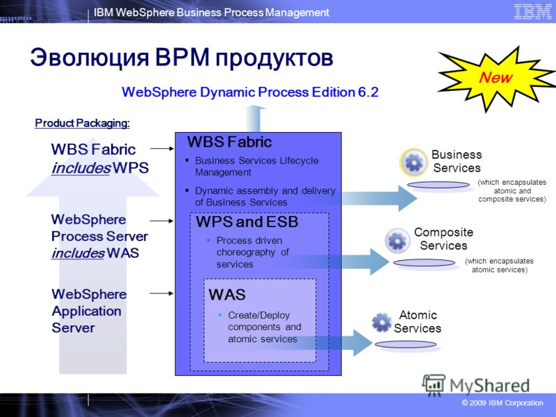 IBM WebSphere Business Process Management © 2009 IBM Corporation Эволюция BPM продуктов WPS and ESB WBS Fabric Business Services Lifecycle Management Dynamic assembly and delivery of Business Services Process driven choreography of services Create/De