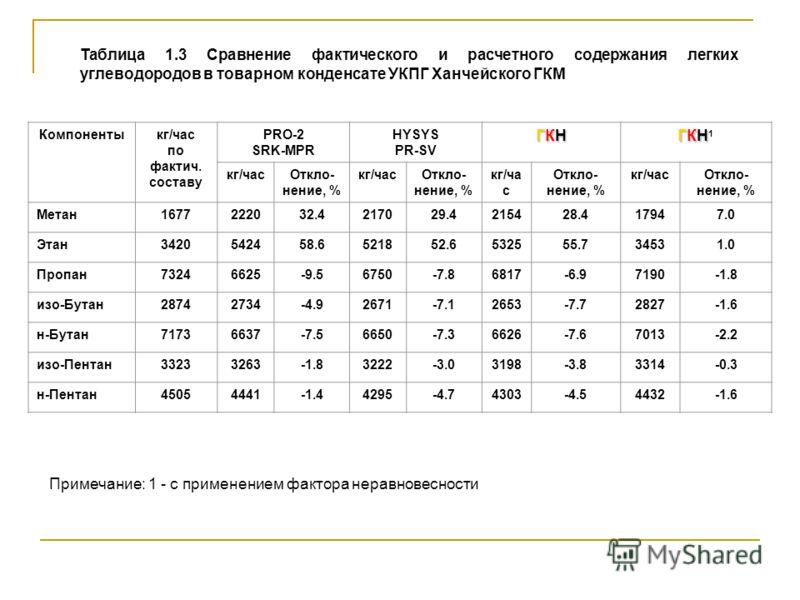 Таблица 1.3 Сравнение фактического и расчетного содержания легких углеводородов в товарном конденсате УКПГ Ханчейского ГКМ Компоненты кг/час по фактич. составу PRO-2 SRK-MPR HYSYS PR-SV ГКНГКНГКНГКН ГКНГКН1ГКНГКН1 кг/часОткло- нение, % кг/часОткло- н