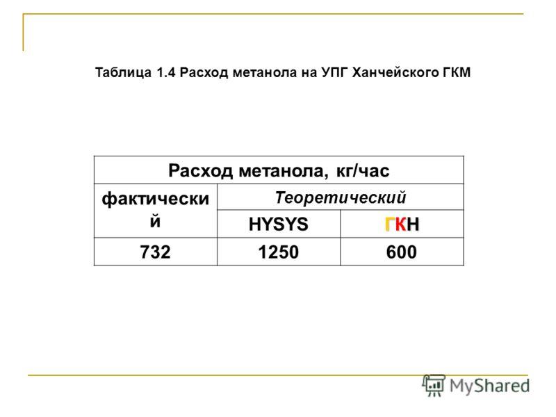 Таблица 1.4 Расход метанола на УПГ Ханчейского ГКМ Расход метанола, кг/час фактически й Теоретический HYSYS ГКНГКНГКНГКН 732 1250600