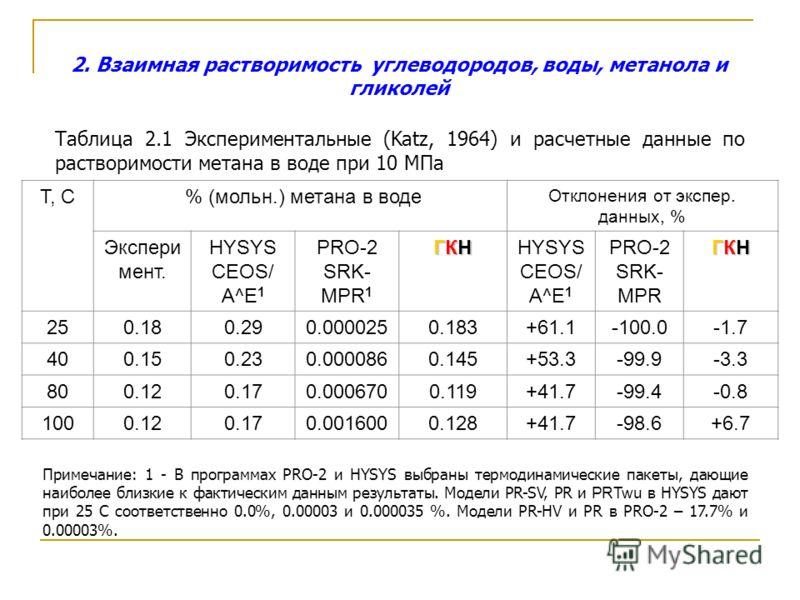 2. Взаимная растворимость углеводородов, воды, метанола и гликолей Таблица 2.1 Экспериментальные (Katz, 1964) и расчетные данные по растворимости метана в воде при 10 МПа T, C % (мольн.) метана в воде Отклонения от экспер. данных, % Экспери мент. HYS