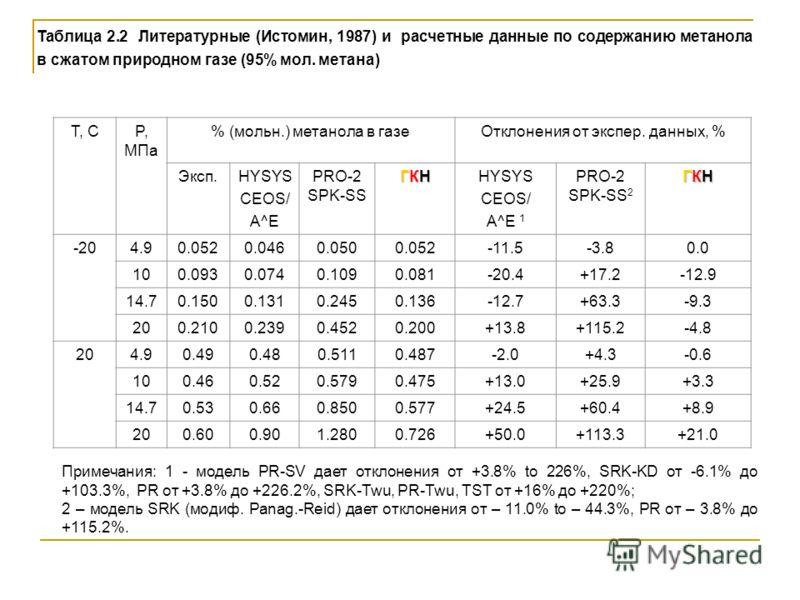 Таблица 2.2 Литературные (Истомин, 1987) и расчетные данные по содержанию метанола в сжатом природном газе (95% мол. метана) T, CP, МПа % (мольн.) метанола в газеОтклонения от экспер. данных, % Эксп.HYSYS CEOS/ A^E PRO-2 SPK-SS ГКНГКНГКНГКНHYSYS CEOS