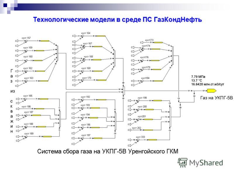ехнологические модели в среде ПС ГазКондНефть Технологические модели в среде ПС ГазКондНефть
