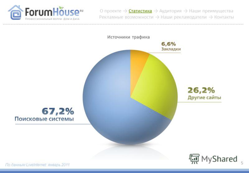 Источники трафика 5 О проекте Статистика Аудитория Наши преимущества Рекламные возможности Наши рекламодатели Контакты По данным LiveInternet: январь 2011