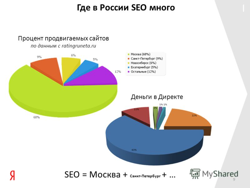 I Где в России SEO много SEO = Москва + Санкт-Петербург + … Процент продвигаемых сайтов по данным с ratingruneta.ru Деньги в Директе 9