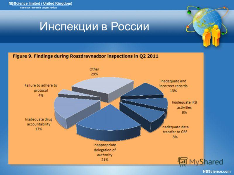 Инспекции в России