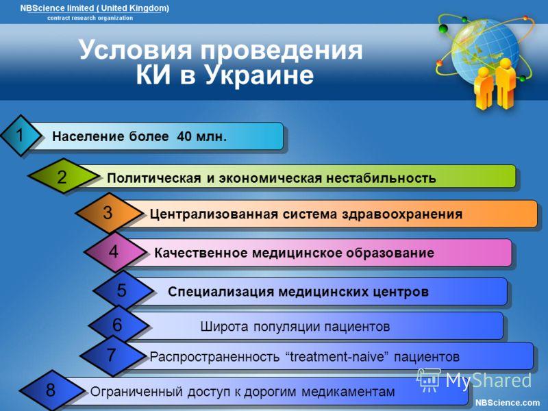 Население более 40 млн. 1 Политическая и экономическая нестабильность 2 Централизованная система здравоохранения 3 Качественное медицинское образование 4 Специализация медицинских центров 5 Условия проведения КИ в Украине Широта популяции пациентов 6