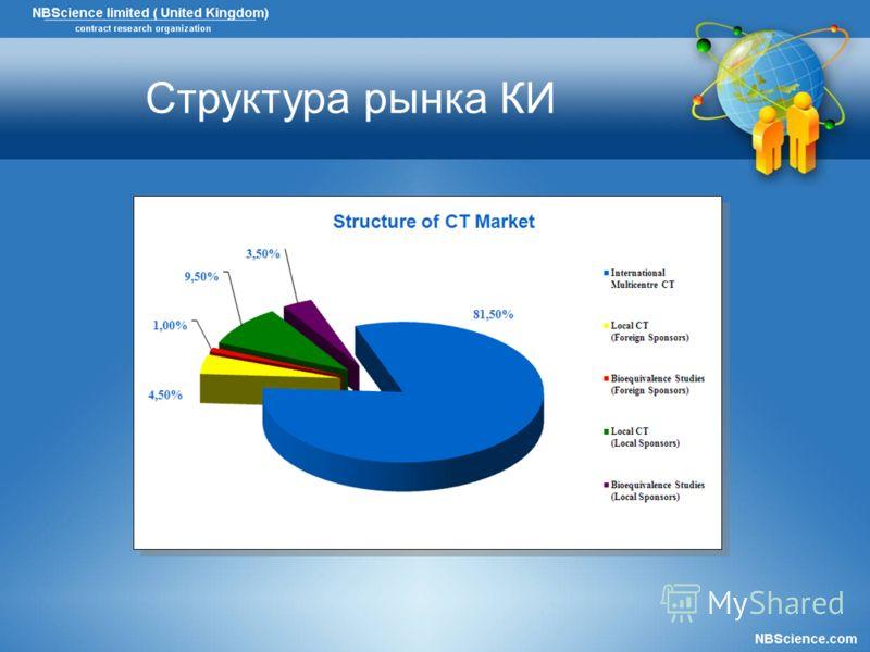 Структура рынка КИ