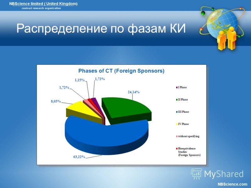 Распределение по фазам КИ