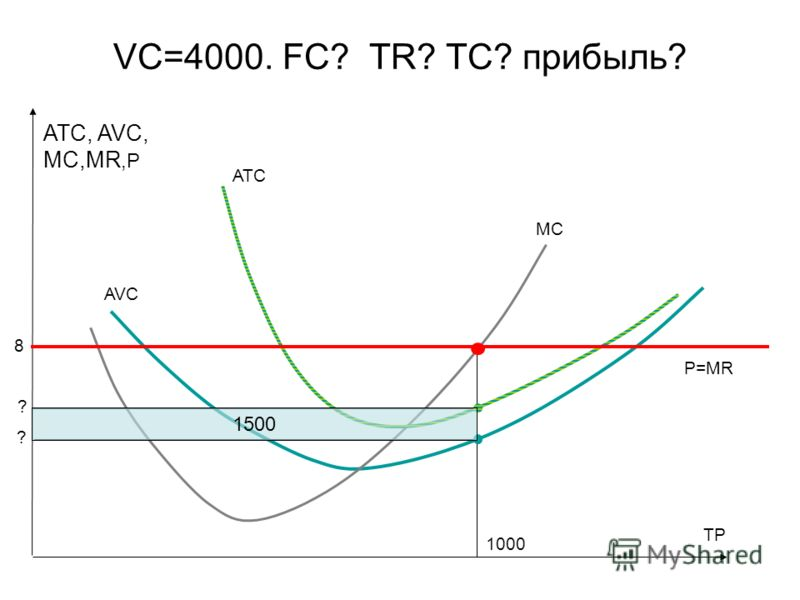 VC=4000. FC? TR? TC? прибыль? MC ATC, AVC, MC,MR,P AVC TP ATC P=MR 1000 8 ? ? 1500