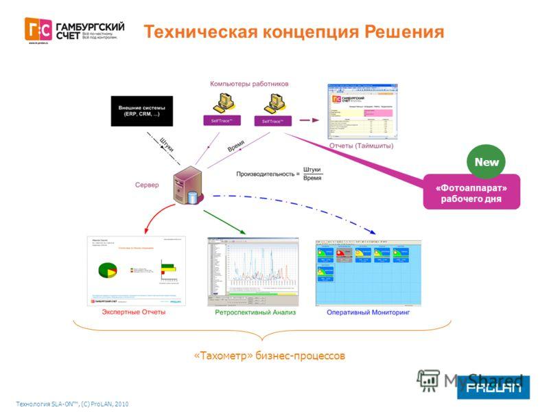 Технология SLA-ON, (С) ProLAN, 2010 «Тахометр» бизнес-процессов «Фотоаппарат» рабочего дня Техническая концепция Решения New