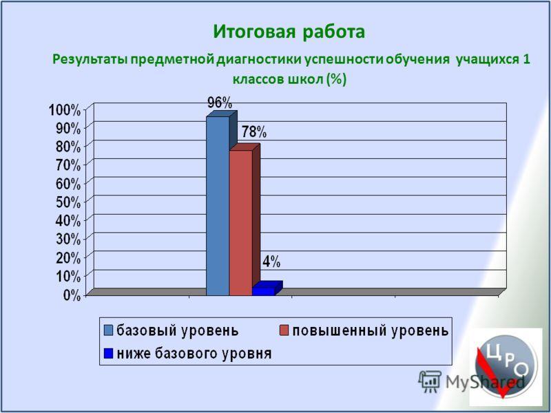 Итоговая работа Результаты предметной диагностики успешности обучения учащихся 1 классов школ (%)
