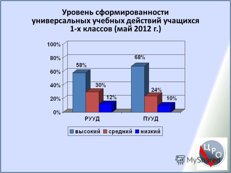 Уровень сформированности универсальных учебных действий учащихся 1-х классов (май 2012 г.)