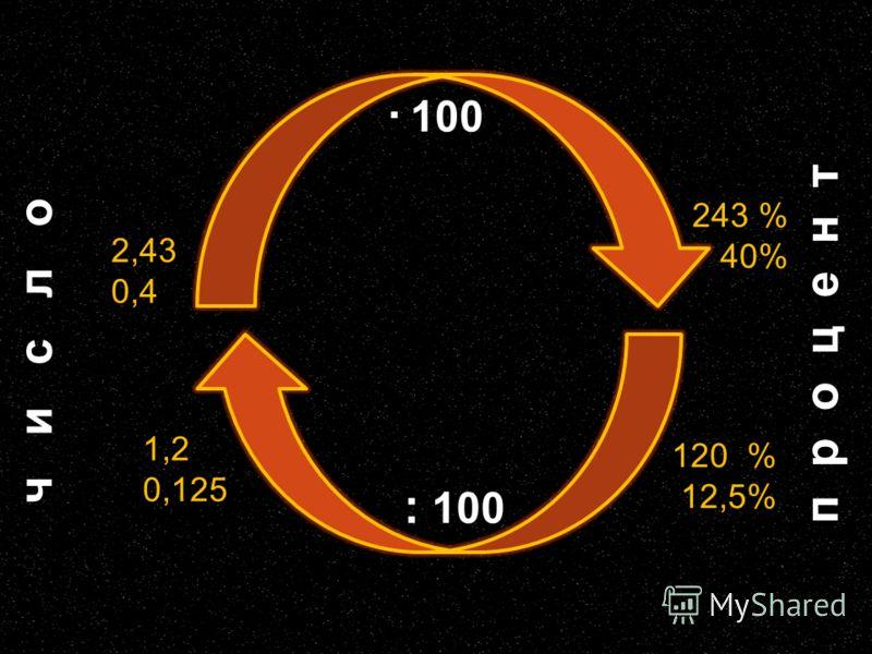 · 100 2,43 0,4 1,2 0,125 243 % 40% 120 % 12,5% : 100 ч и с л о п р о ц е н т