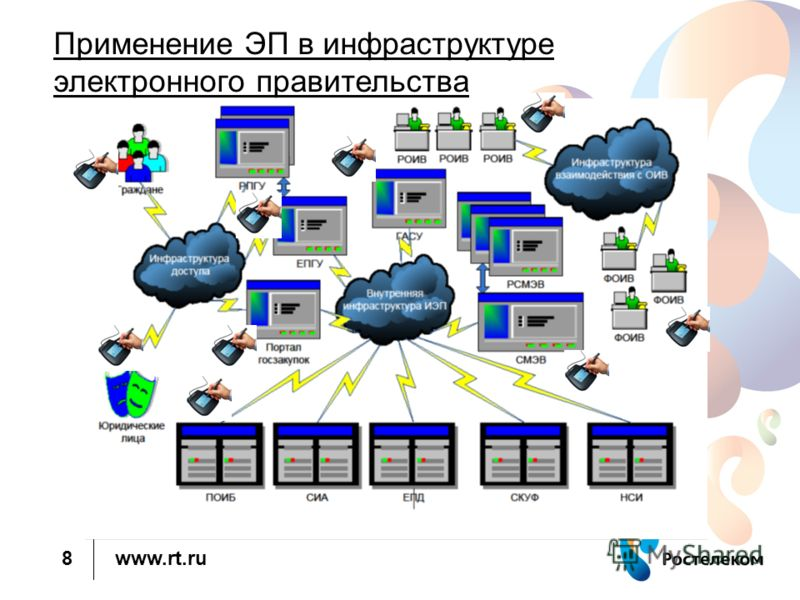www.rt.ru 8 Применение ЭП в инфраструктуре электронного правительства