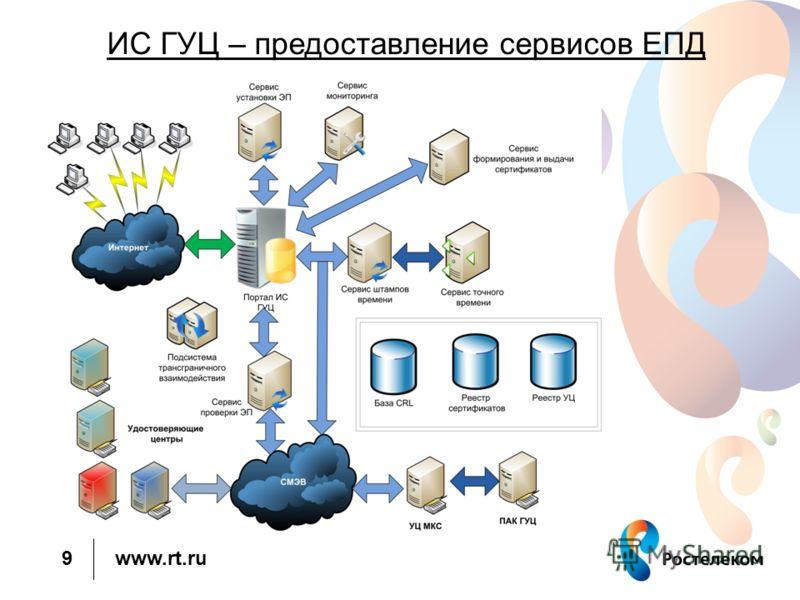 www.rt.ru ИС ГУЦ – предоставление сервисов ЕПД 9