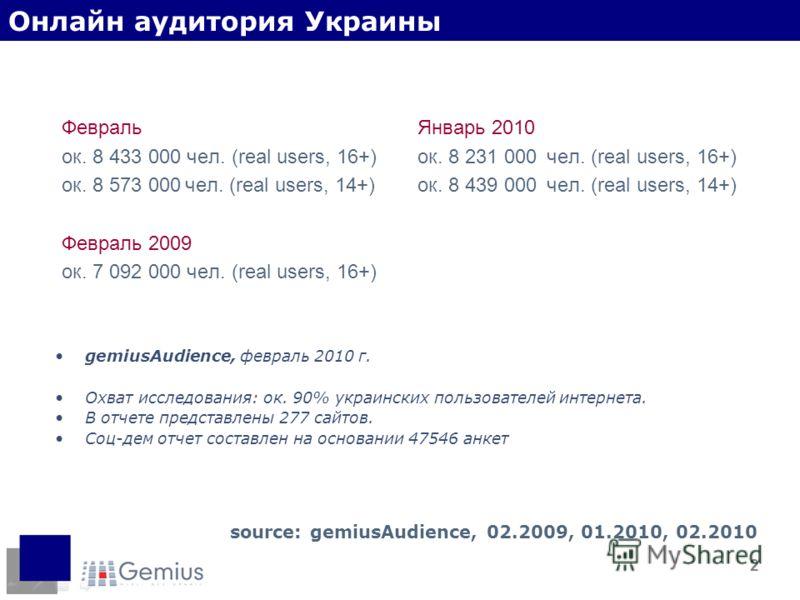 2 Февраль ок. 8 433 000 чел. (real users, 16+) ок. 8 573 000 чел. (real users, 14+) Февраль 2009 ок. 7 092 000 чел. (real users, 16+) source: gemiusAudience, 02.2009, 01.2010, 02.2010 Январь 2010 ок. 8 231 000 чел. (real users, 16+) ок. 8 439 000 чел