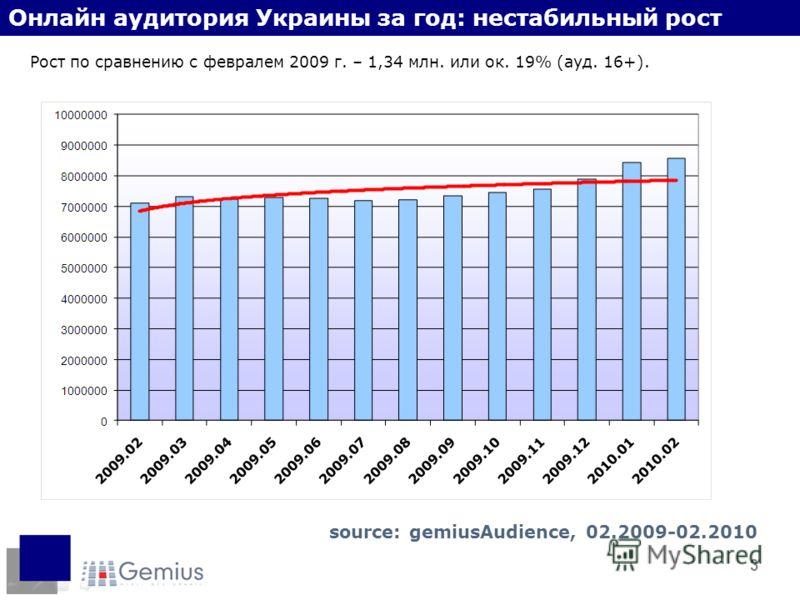 3 Онлайн аудитория Украины за год: нестабильный рост Рост по сравнению с февралем 2009 г. – 1,34 млн. или ок. 19% (ауд. 16+). source: gemiusAudience, 02.2009-02.2010