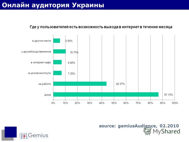 Место доступа в интернет Онлайн аудитория Украины source: gemiusAudience, 02.2010