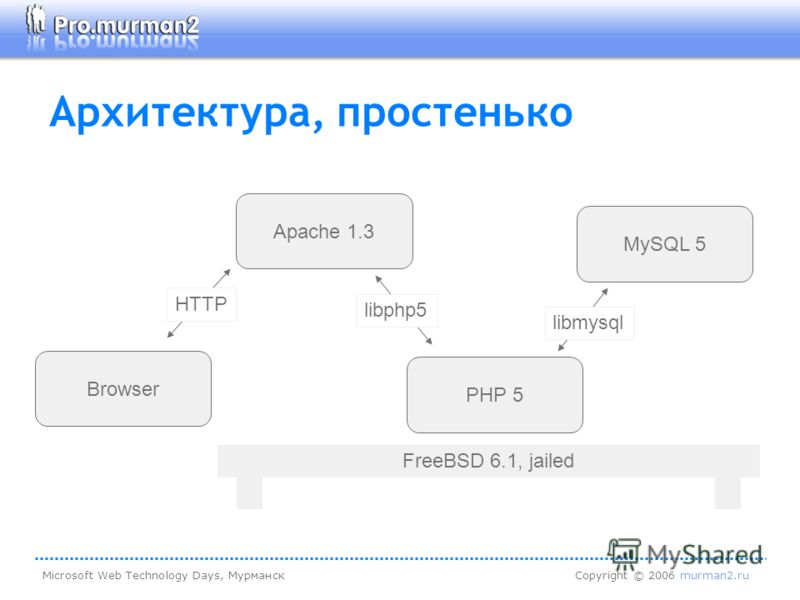 Microsoft Web Technology Days, МурманскCopyright © 2006 murman2.ru Архитектура, простенько MySQL 5 PHP 5 Apache 1.3 Browser libmysql libphp5 HTTP FreeBSD 6.1, jailed