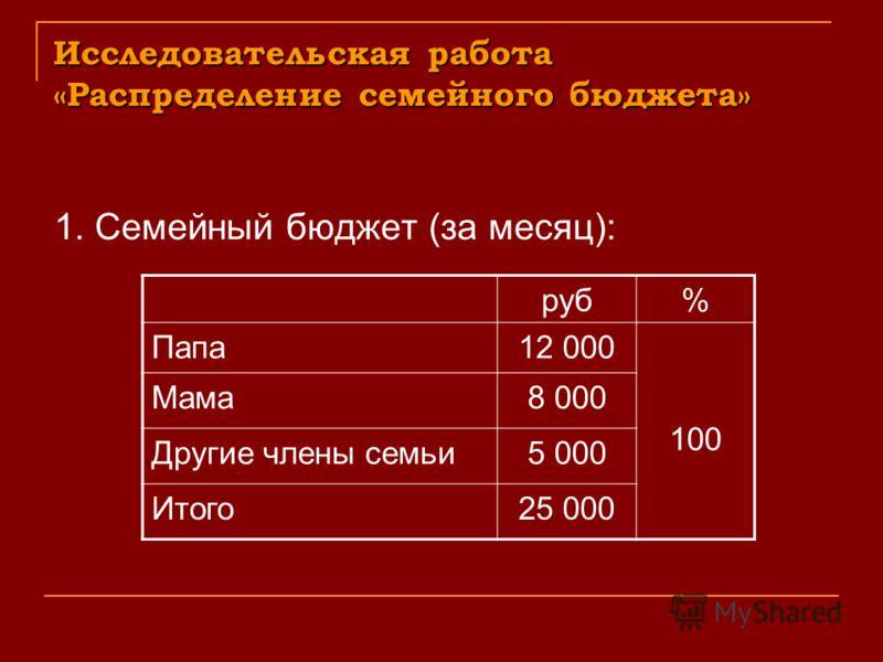 Исследовательская работа «Распределение семейного бюджета» 1. Семейный бюджет (за месяц): руб% Папа12 000 100 Мама8 000 Другие члены семьи5 000 Итого25 000
