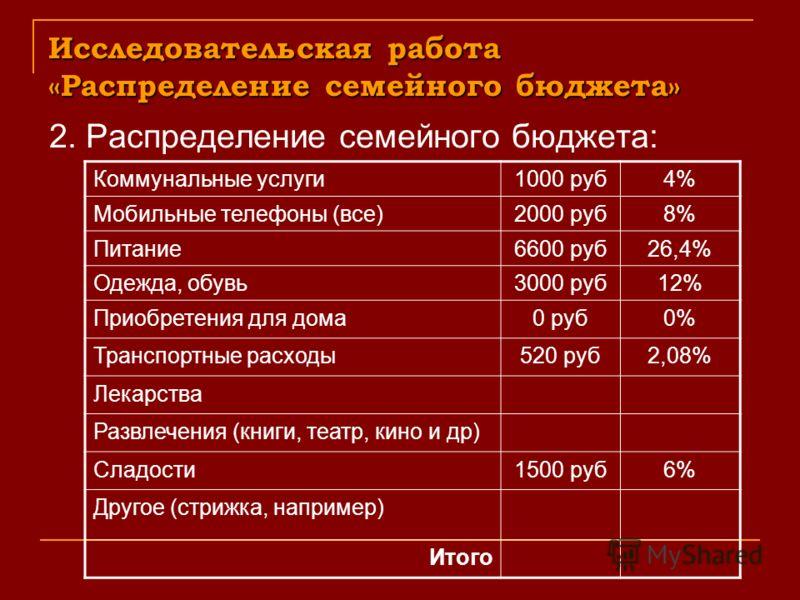 Исследовательская работа «Распределение семейного бюджета» 2. Распределение семейного бюджета: Коммунальные услуги1000 руб4% Мобильные телефоны (все)2000 руб8% Питание6600 руб26,4% Одежда, обувь3000 руб12% Приобретения для дома0 руб0% Транспортные ра