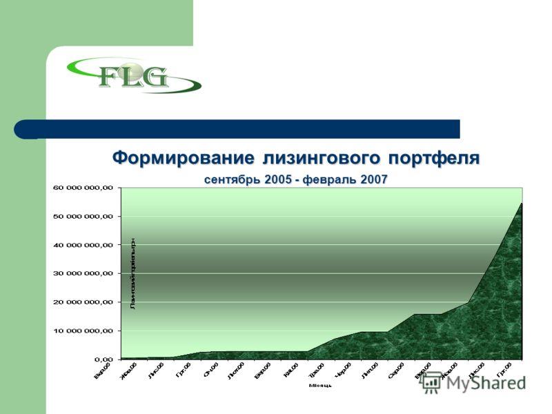 Формирование лизингового портфеля сентябрь 2005 - февраль 2007