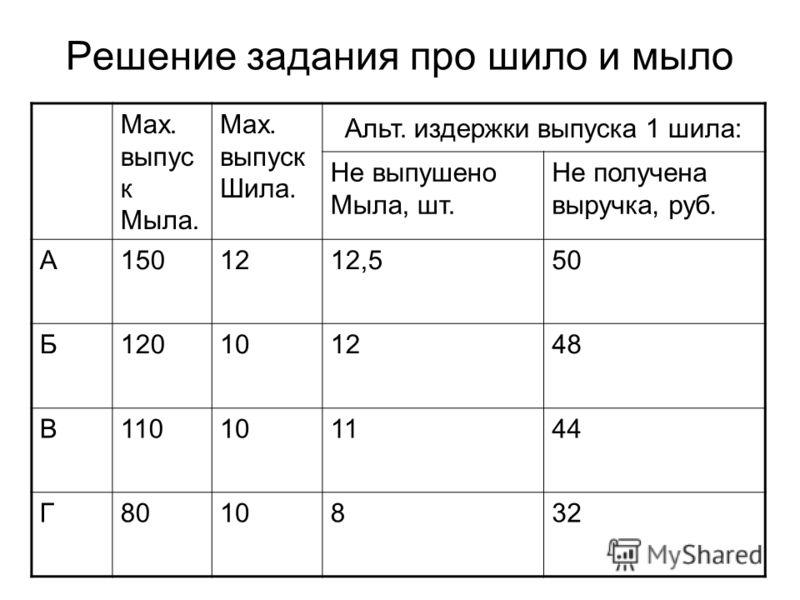 Решение задания про шило и мыло Max. выпус к Мыла. Max. выпуск Шила. Альт. издержки выпуска 1 шила: Не выпушено Мыла, шт. Не получена выручка, руб. А1501212,550 Б120101248 В110101144 Г8010832