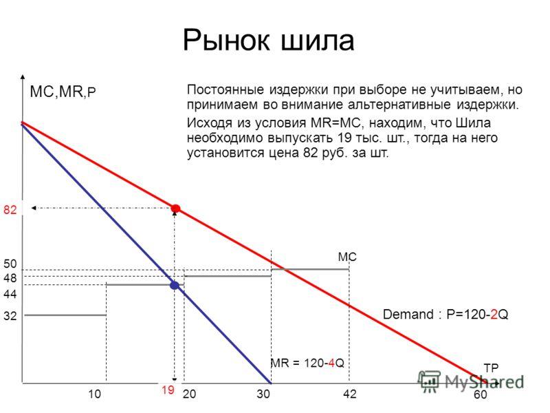 Рынок шила MC MC,MR,P TP MR = 120-4Q 30 Demand : P=120-2Q 60 2020101042 32 44 48 50 19 82 Постоянные издержки при выборе не учитываем, но принимаем во внимание альтернативные издержки. Исходя из условия MR=MC, находим, что Шила необходимо выпускать 1