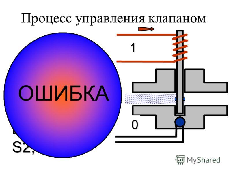 S2S2 СТОПОШИБКА S1S1 СТОП S1S1 У_Клапана = 1; В СОСТ S2; S2S2 ЕСЛИ (К_Клапана ==1) СТОП; ТАЙМАУТ Три_Секунды ОШИБКА; S2S2 ЕСЛИ (К_Клапана ==1) СТОП; ТАЙМАУТ Три_Секунды ОШИБКА; СТОП S2S2 ЕСЛИ (К_Клапана ==1) СТОП; ТАЙМАУТ Три_Секунды ОШИБКА; S2S2 ЕСЛ