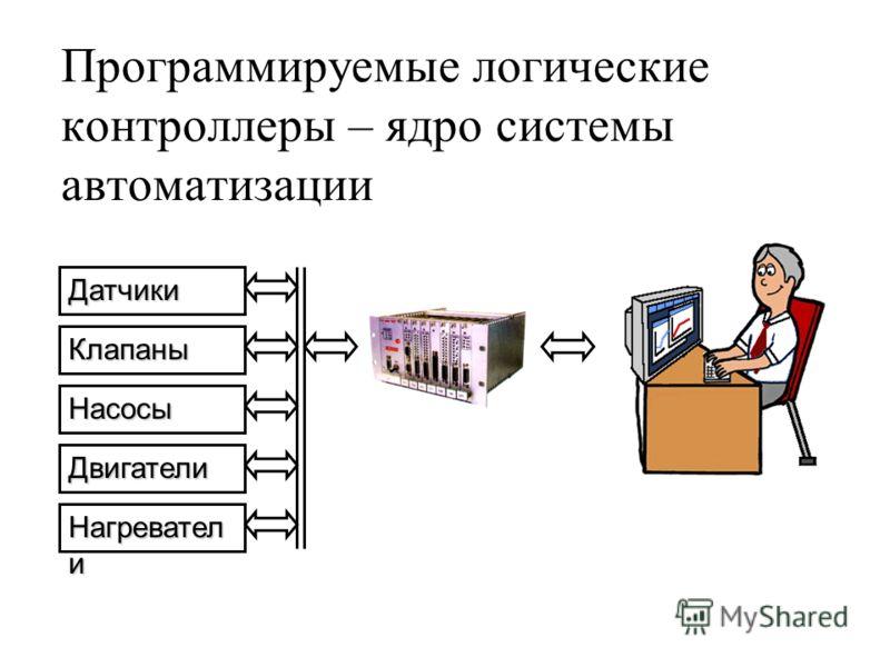 Программируемые логические контроллеры – ядро системы автоматизации Датчики Клапаны Насосы Двигатели Нагревател и