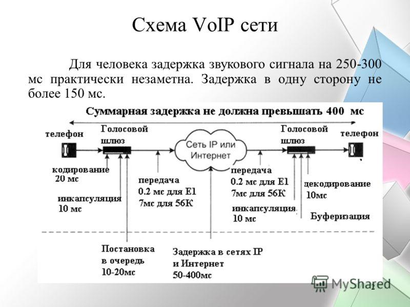 2 Схема VoIP сети Для человека задержка звукового сигнала на 250-300 мс практически незаметна. Задержка в одну сторону не более 150 мс.