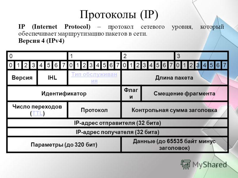 5 Протоколы (IP) IP (Internet Protocol) – протокол сетевого уровня, который обеспечивает маршрутизацию пакетов в сети. Версия 4 (IPv4) 0123 01234567012345670123456701234567 ВерсияIHL Тип обслуживан ия Длина пакета Идентификатор Флаг и Смещение фрагме
