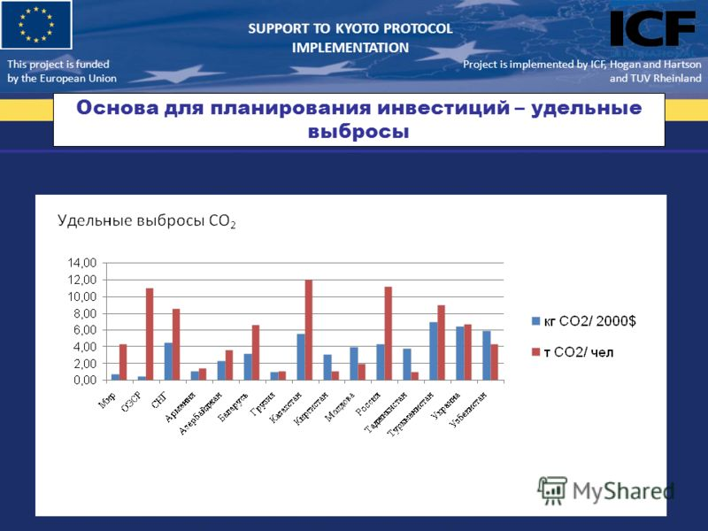 This project is funded by the European Union Support to Kyoto Protocol Implementation Основа для планирования инвестиций – удельные выбросы Project is implemented by ICF, Hogan and Hartson and TUV Rheinland SUPPORT TO KYOTO PROTOCOL IMPLEMENTATION Th