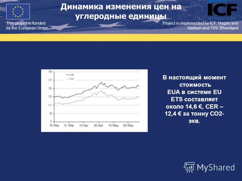 This project is funded by the European Union Project is implemented by ICF, Hogan and Hartson and TUV Rheinland Динамика изменения цен на углеродные единицы В настоящий момент стоимость EUA в системе EU ETS составляет около 14,6, CER – 12,4 за тонну