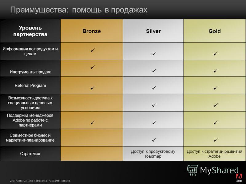 2007 Adobe Systems Incorporated. All Rights Reserved. Преимущества: помощь в продажах Уровень партнерства BronzeSilverGold Информация по продуктам и ценам Инструменты продаж Referral Program Возможность доступа к специальным ценовым условиям Поддержк
