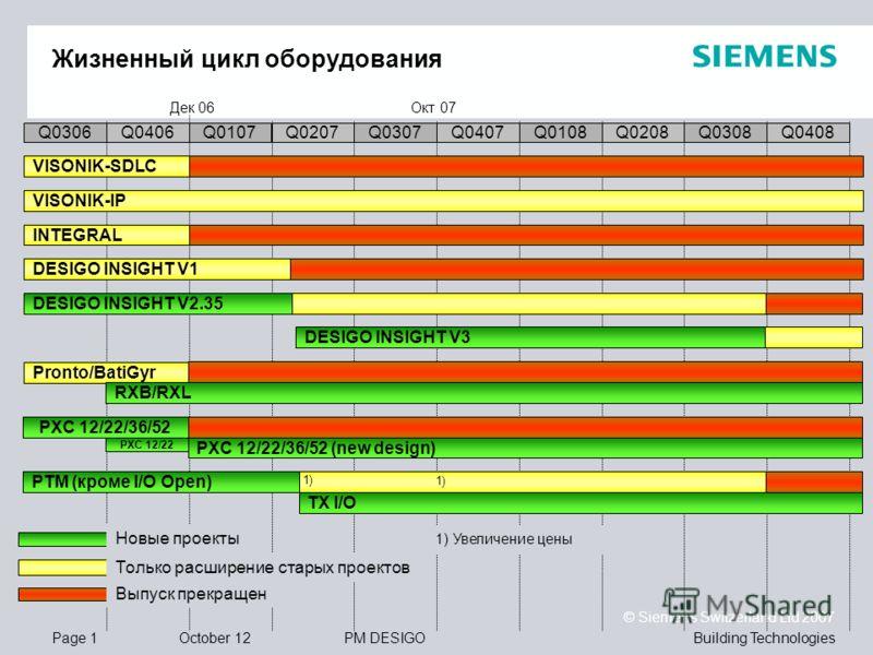Building TechnologiesPM DESIGO © Siemens Switzerland Ltd 2007 Page 1August 12 Жизненный цикл оборудования Q0307Q0306Q0406Q0107Q0207Q0407Q0108Q0208Q0308Q0408 INTEGRAL VISONIK-IP VISONIK-SDLC DESIGO INSIGHT V1 DESIGO INSIGHT V2.35 Pronto/BatiGyr RXB/RX