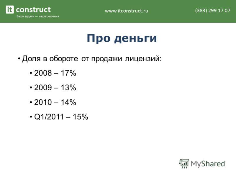 Про деньги Доля в обороте от продажи лицензий: 2008 – 17% 2009 – 13% 2010 – 14% Q1/2011 – 15%