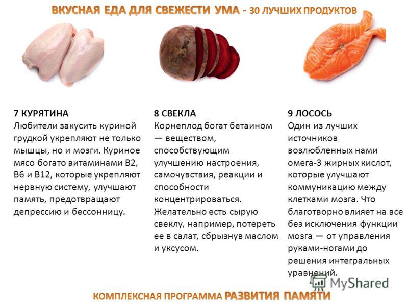7 КУРЯТИНА Любители закусить куриной грудкой укрепляют не только мышцы, но и мозги. Куриное мясо богато витаминами В2, В6 и В12, которые укрепляют нервную систему, улучшают память, предотвращают депрессию и бессонницу. 8 СВЕКЛА Корнеплод богат бетаин
