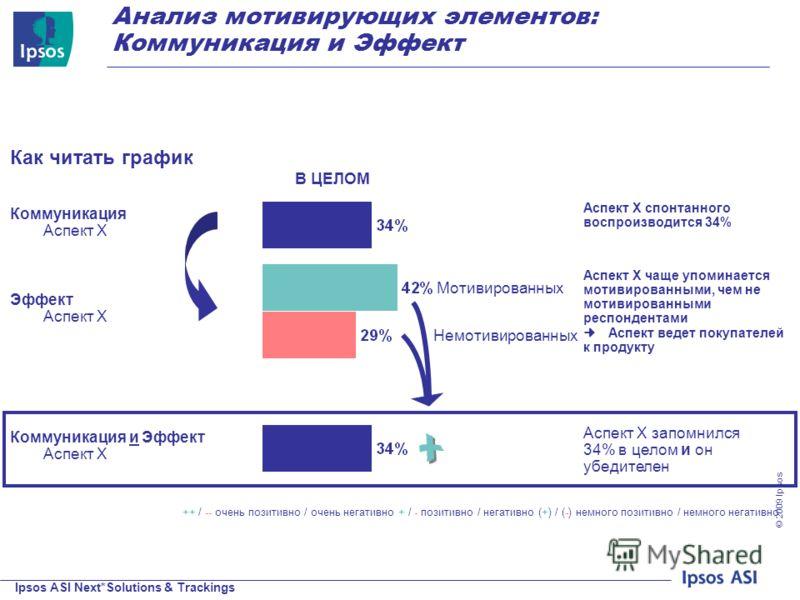 Ipsos ASI Next*Solutions & Trackings © 200 9 Ipsos Коммуникация и Эффект Аспект X Аспект X запомнился 34% в целом и он убедителен ++ / -- очень позитивно / очень негативно + / - позитивно / негативно (+) / (-) немного позитивно / немного негативно Ан