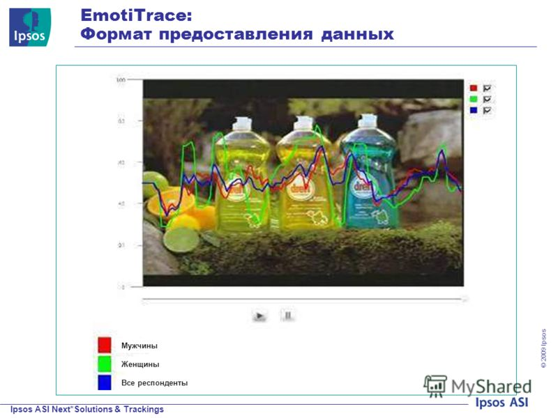 Ipsos ASI Next*Solutions & Trackings © 200 9 Ipsos EmotiTrace: Формат предоставления данных Мужчины Женщины Все респонденты