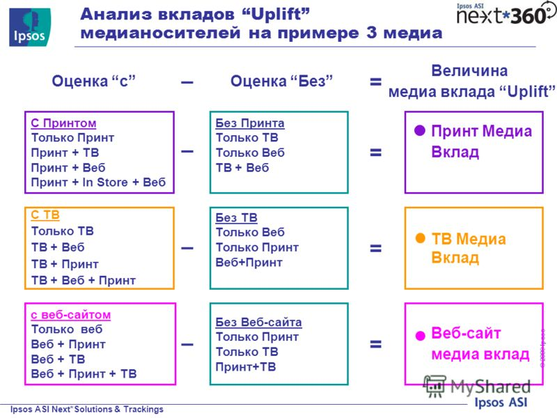 Ipsos ASI Next*Solutions & Trackings © 200 9 Ipsos Анализ вкладов Uplift медианосителей на примере 3 медиа Оценка с Оценка Без – Величина медиа вклада Uplift = С Принтом Только Принт Принт + ТВ Принт + Веб Принт + In Store + Веб Без Принта Только ТВ