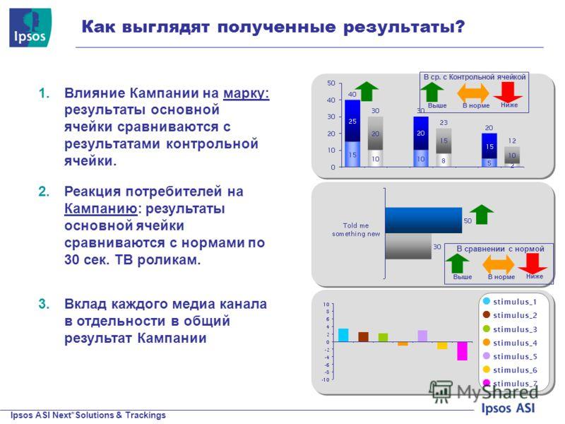 Ipsos ASI Next*Solutions & Trackings © 200 9 Ipsos Как выглядят полученные результаты? 1.Влияние Кампании на марку: результаты основной ячейки сравниваются с результатами контрольной ячейки. stimulus_1 stimulus_2 stimulus_3 stimulus_4 stimulus_5 stim